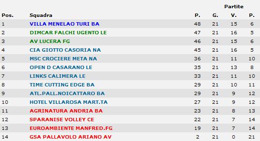 [B2/H] 21^ giornata - risultati e classifica Cla13